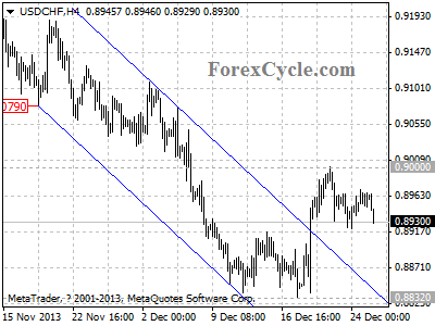 usdchf chart