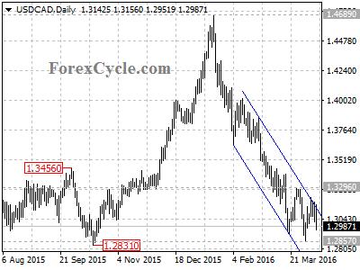 usdcad chart