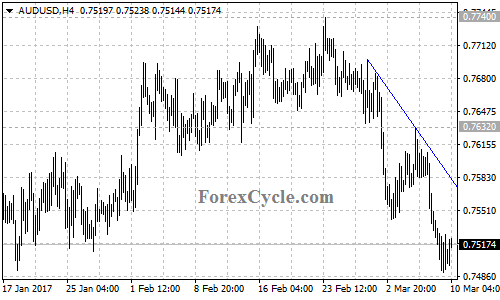 Forex cycles