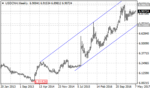 USDCNH chart