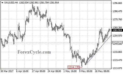 XAUUSD 4-hour chart