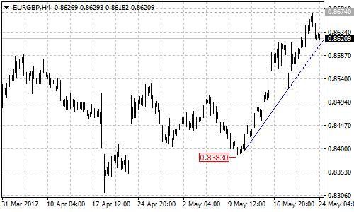 EURGBP 4-hour chart