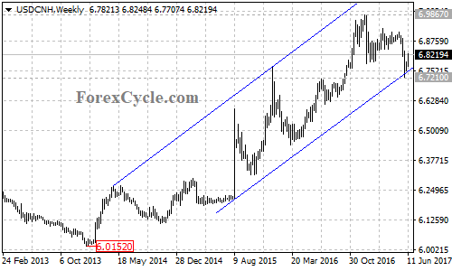 USDCNH Weekly Chart