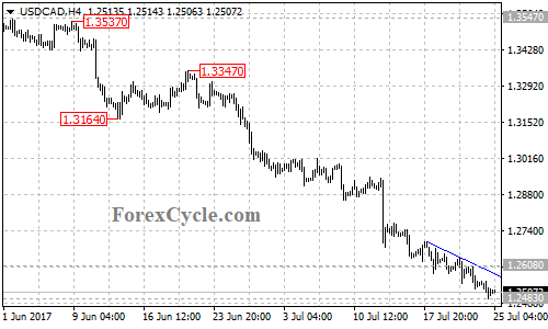 USDCAD's bearish movement extended to 1.2483