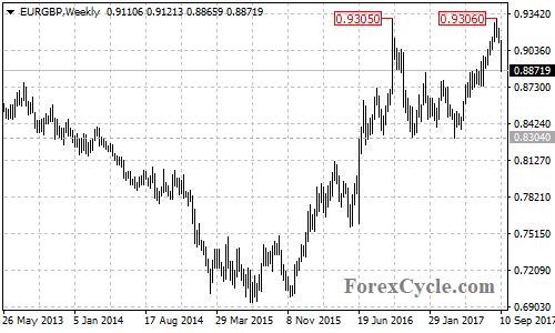 EURGBP Weekly Chart