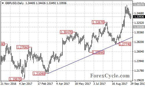 GBPUSD daily chart