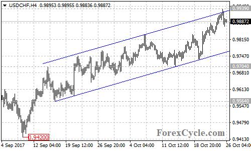 USDCHF 4-hour chart
