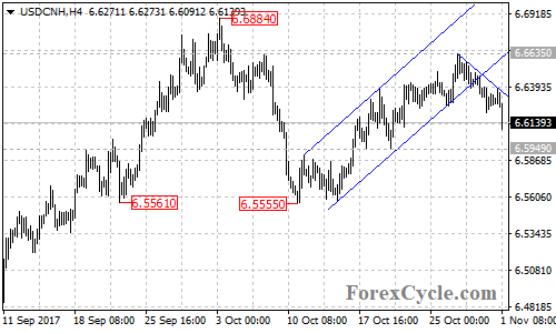 USDCNH 4-Hour Chart