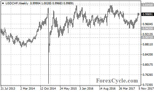 USDCHF Weekly Chart