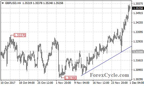 GBPUSD 4-hour chart
