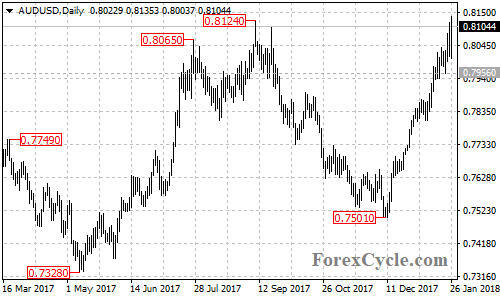 AUDUSD daily chart