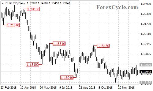 EURUSD daily chart