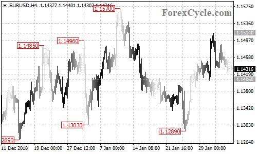 EURUSD 4-hour chart