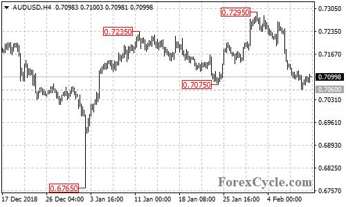 AUDUSD 4-hour chart