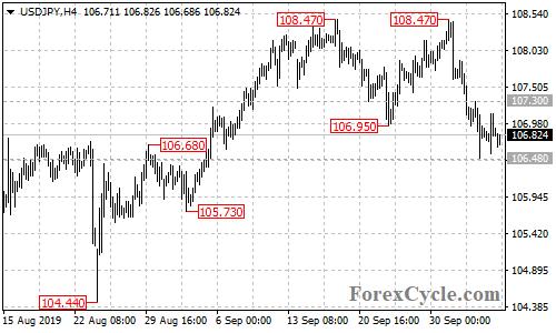USDJPY 4-hour chart
