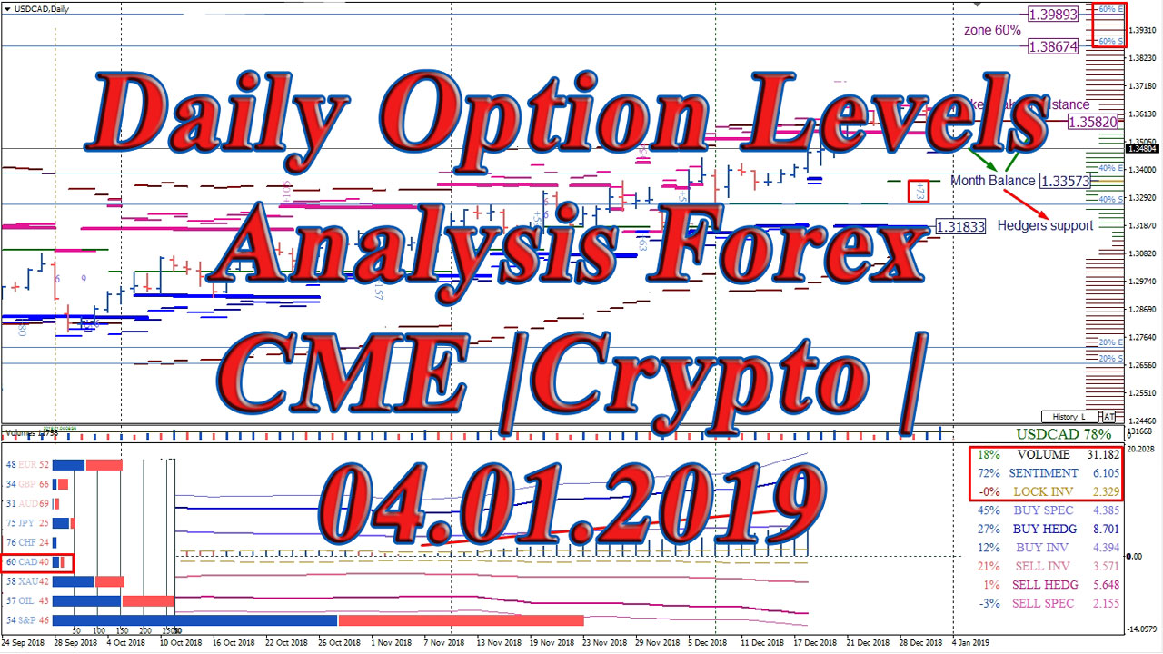 Forex Majors Options And Futures Ysis For January 4 2019