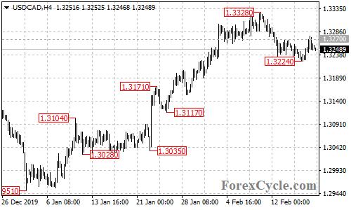 USDCAD 4-hour chart