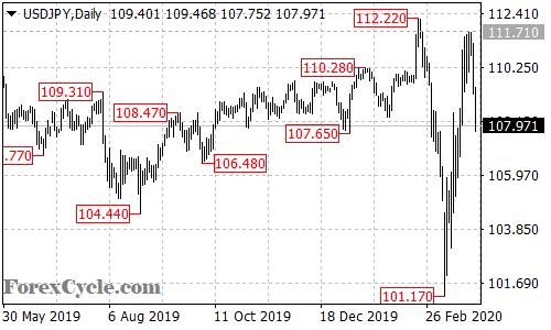 USDJPY daily chart
