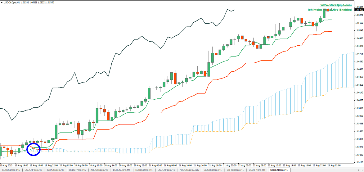 Trading forex using ichimoku