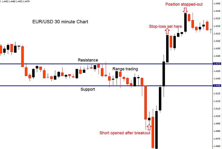 Stop loss option trading