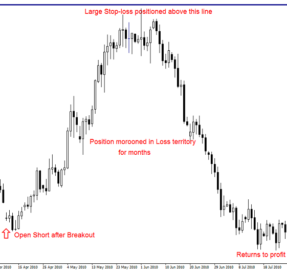 Forex strategy stop loss