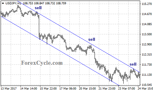 Descending Price Channel