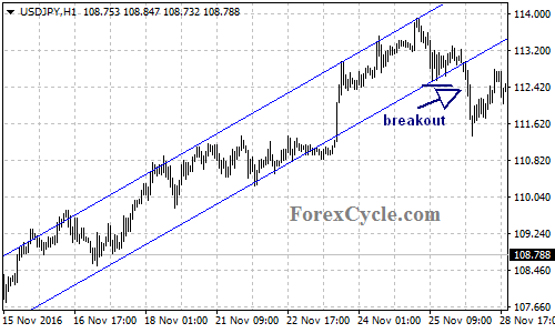 Breakout Price Channel