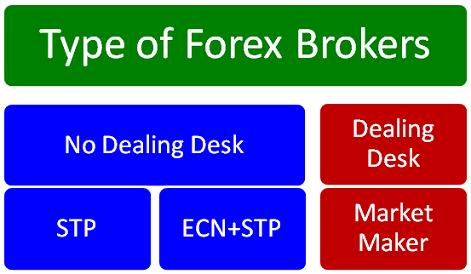Type of Forex Brokers