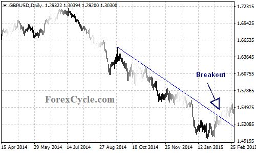 Descending Trend Line